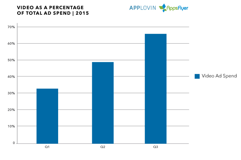 Applovin_AppsFlyer_VideoTotalSpend_2015