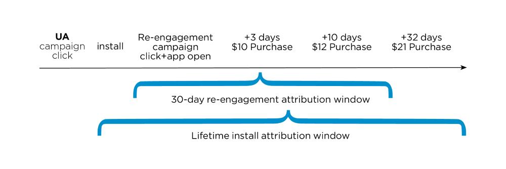 reengaement window