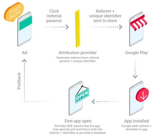 referral process google play referrer