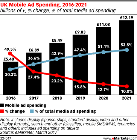 uk mobile ad spend