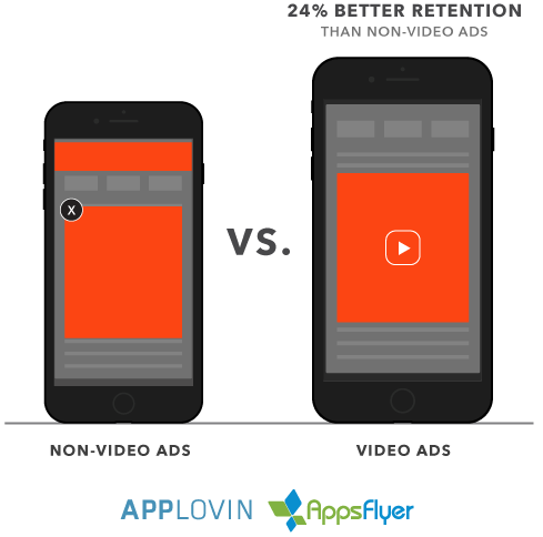 applovin-appsflyer-datadesk-video-nonvideo-retention