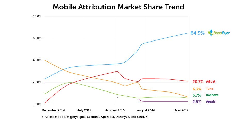 Mobile Attribution Market Leader
