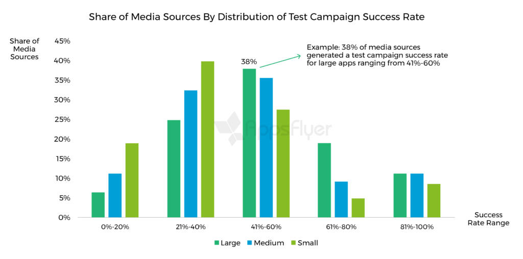 share of media sources by distribution of test campaign success rate