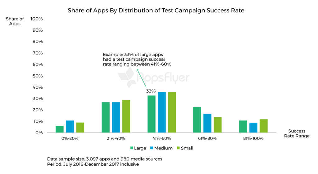 share of apps by distribution of test campaign success rate
