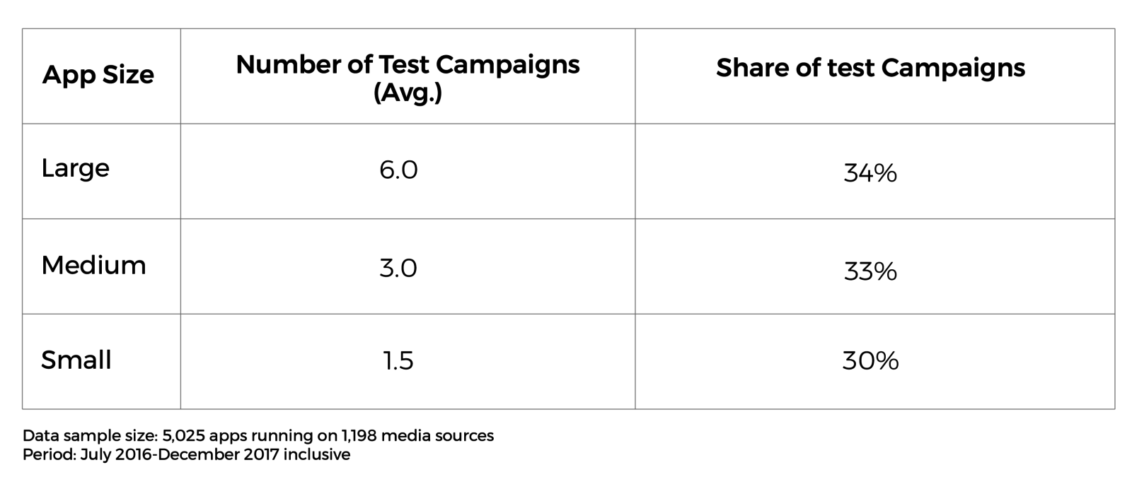 Table: app size, number of test campaigns, share of test campaigns
