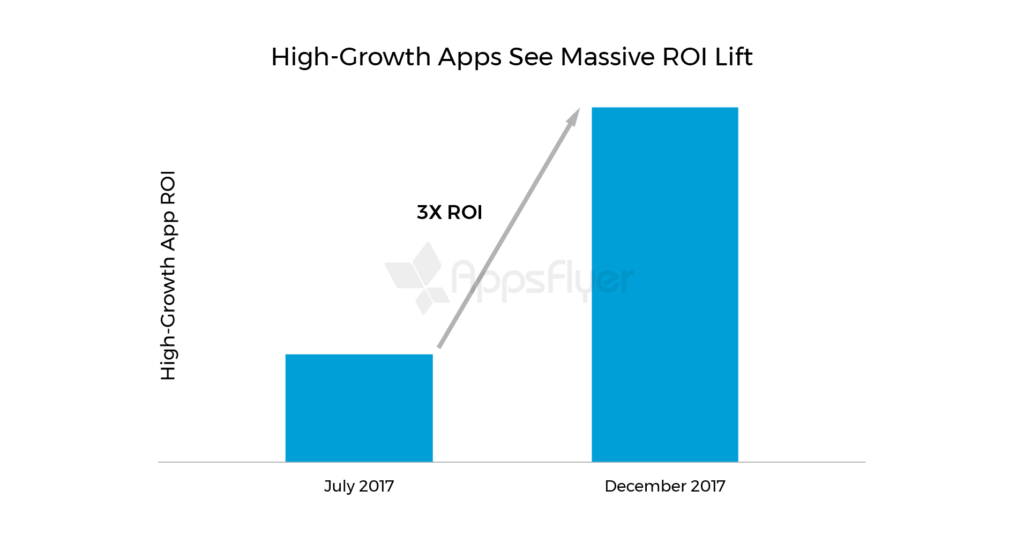 High-Growth Apps See Massive ROI Lift