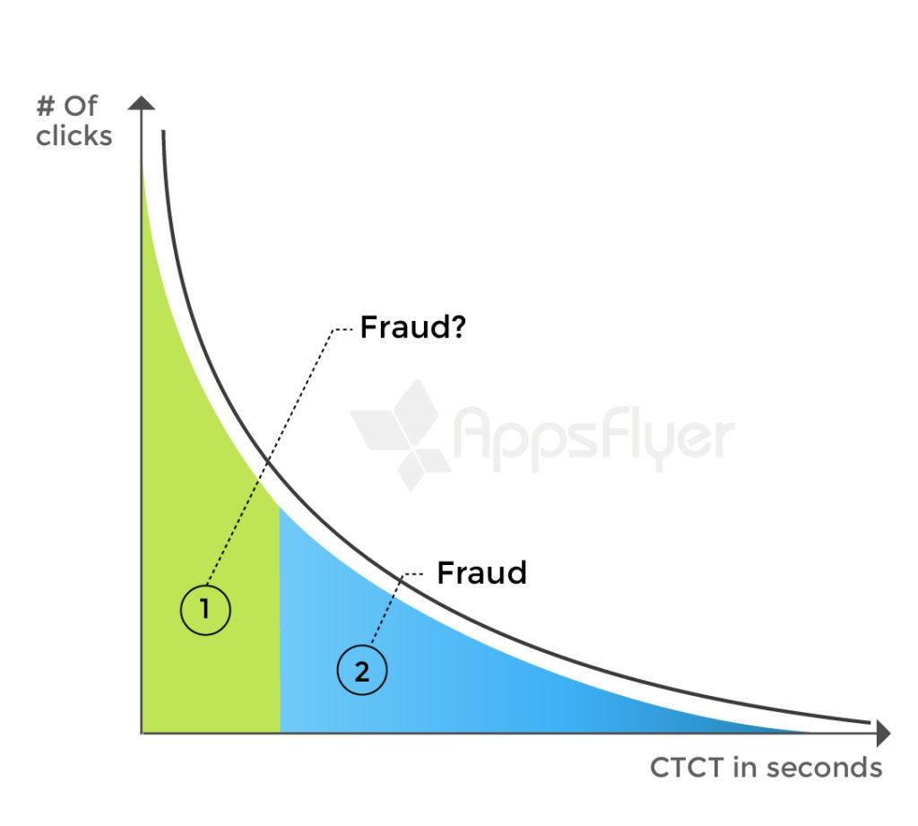 Behind the Scenes in the War on Fraud: CTCT and Click Injection