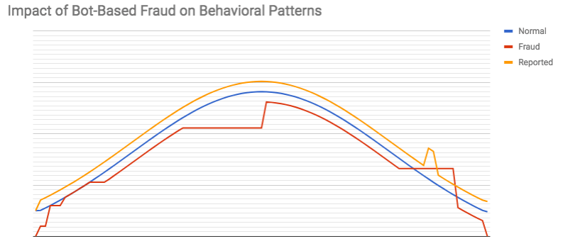 Impact of Bot-based fraud on behavioral pattern