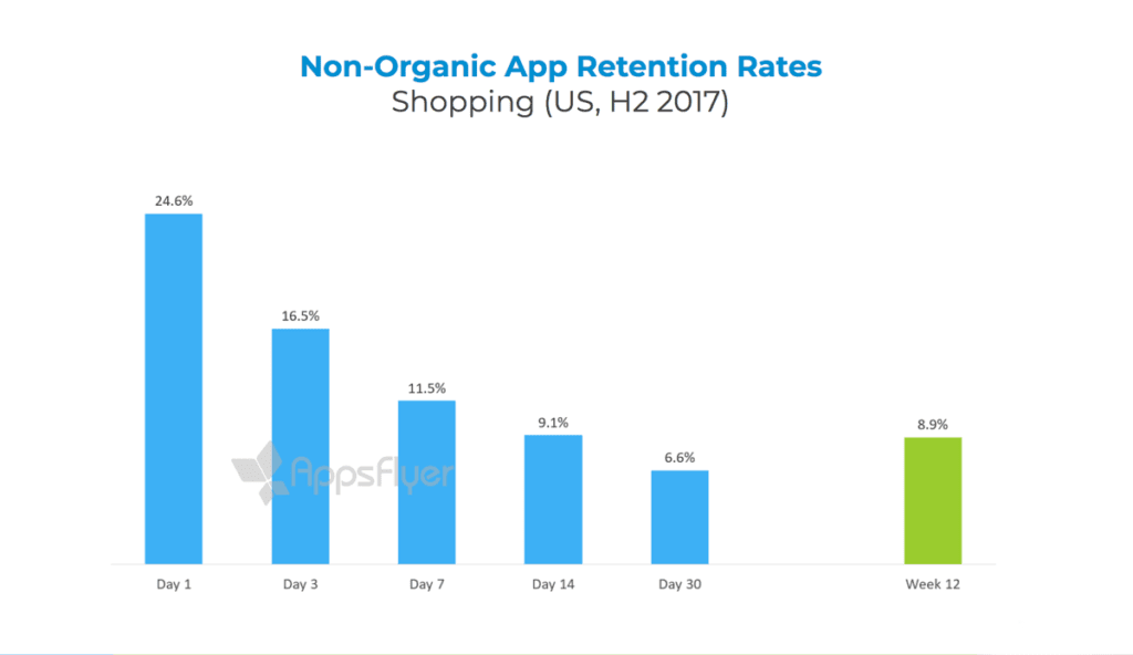 Shopping US app retention