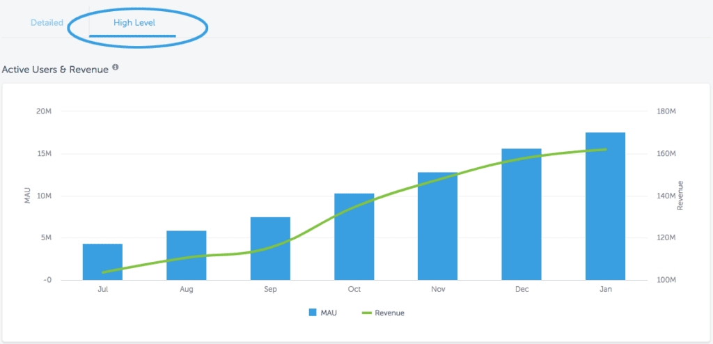 High level insights in AppsFlyer Activity Dashboard