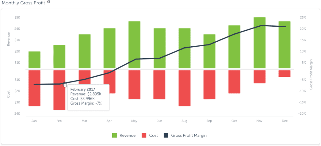 Monthly Gross Profit in AppsFlyer Activity Dashboard
