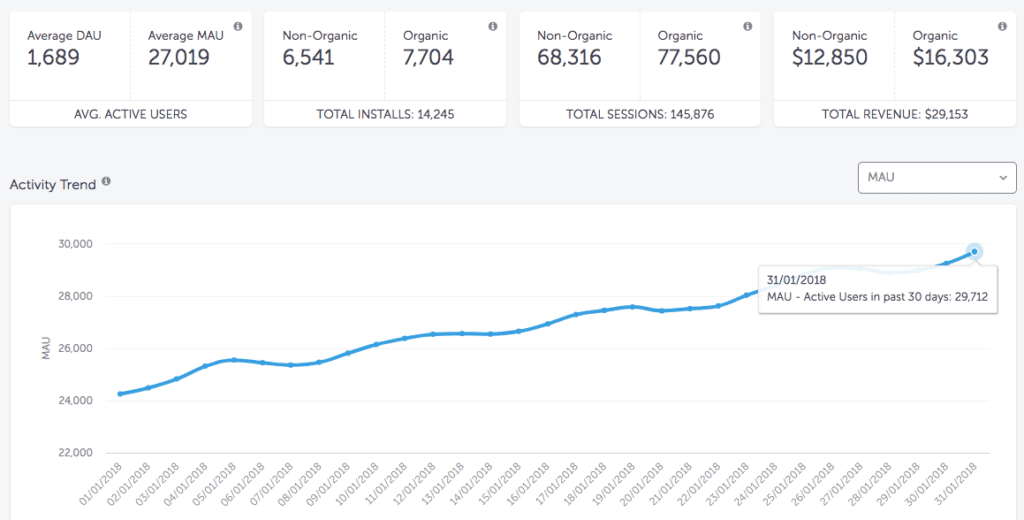 MAU rate on AppsFlyer Activity Dashboard