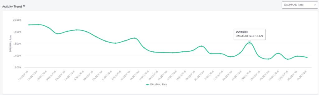 Activity Trend on AppsFlyer Activity Dashboard