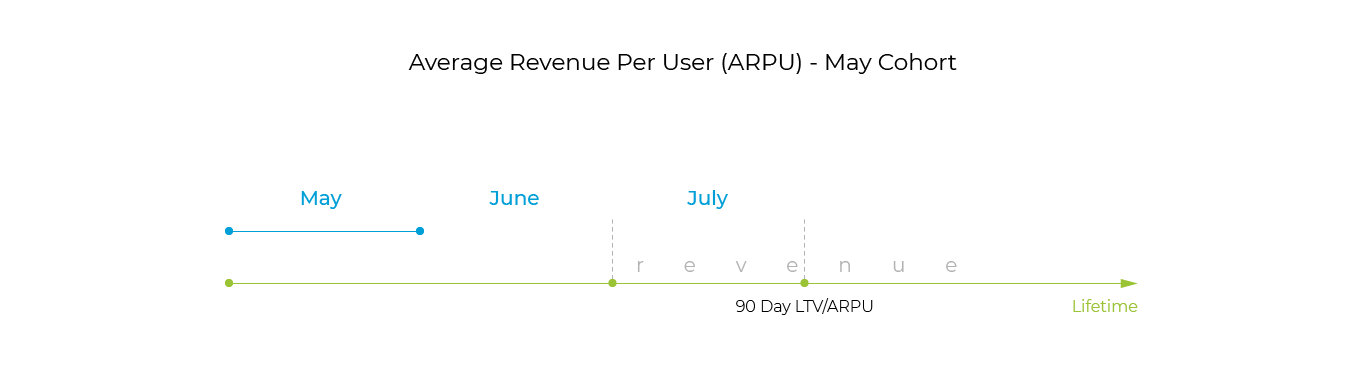 average revenue per user