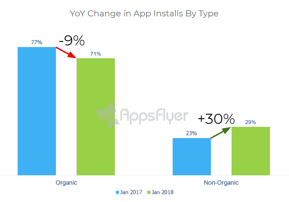 The State of App Marketing in India — 2018 Data Benchmarks