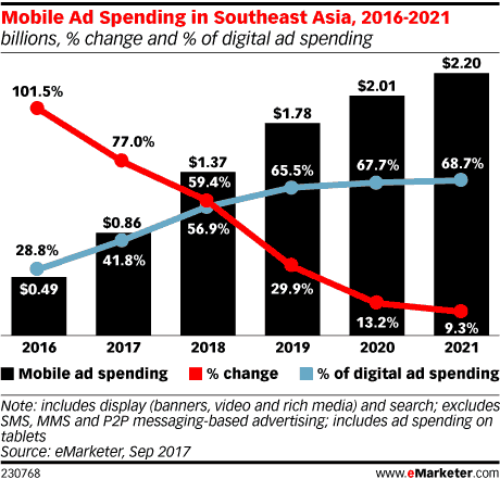 mobile ad spend in southeast asia