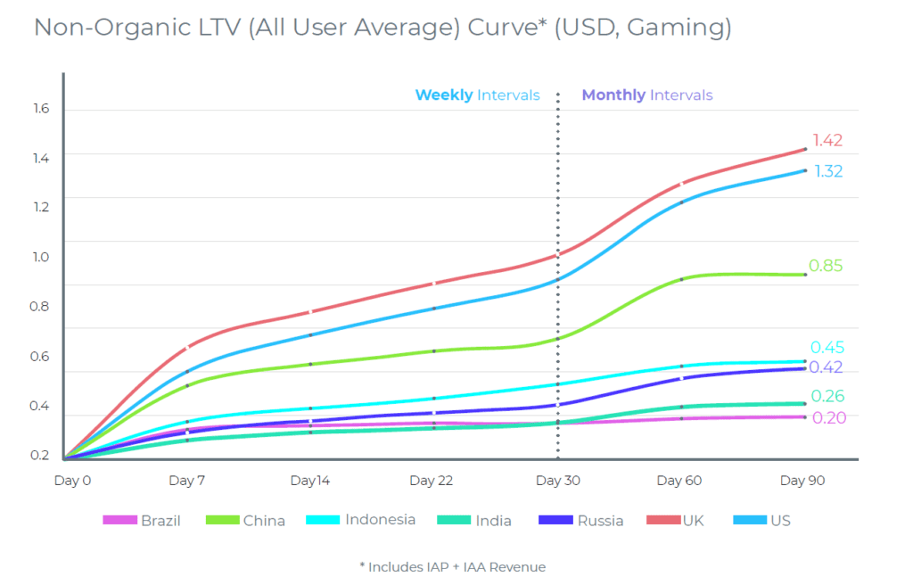 ltv curve gaming
