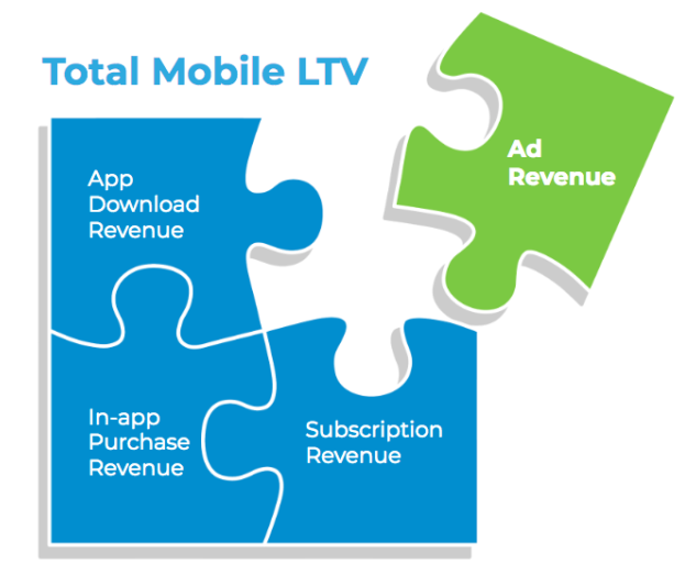 in-app ad revenue attribution