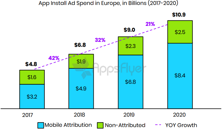 app install ad spend European predictions