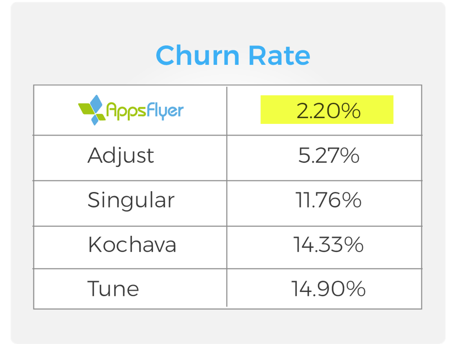 AppsFlyer churn rate