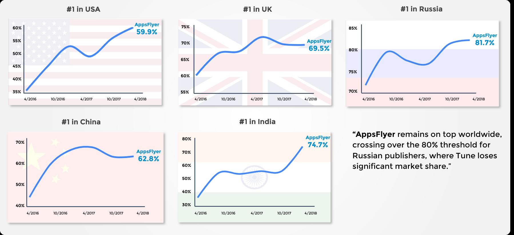 AppsFlyer Regional Market Share
