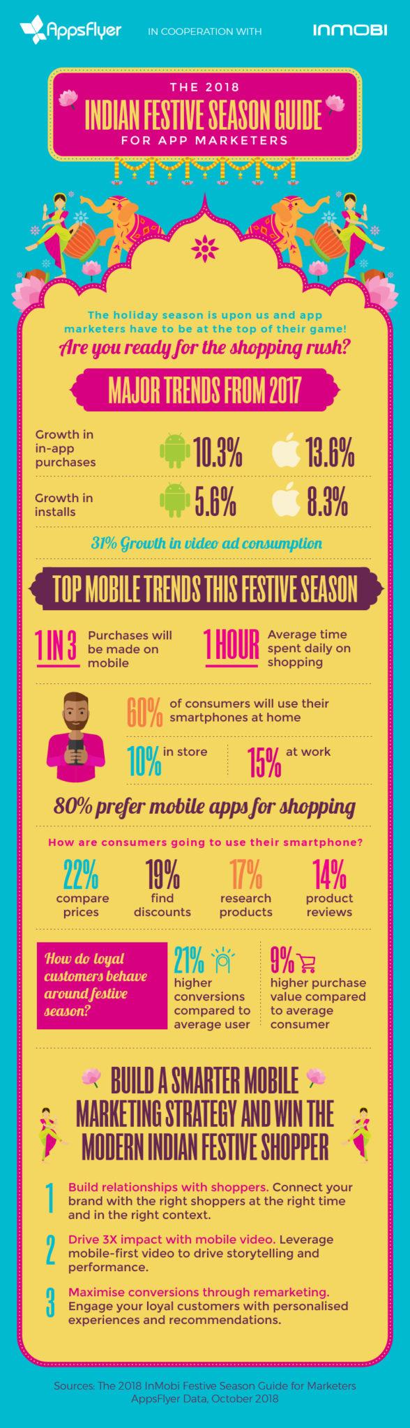 India festive season