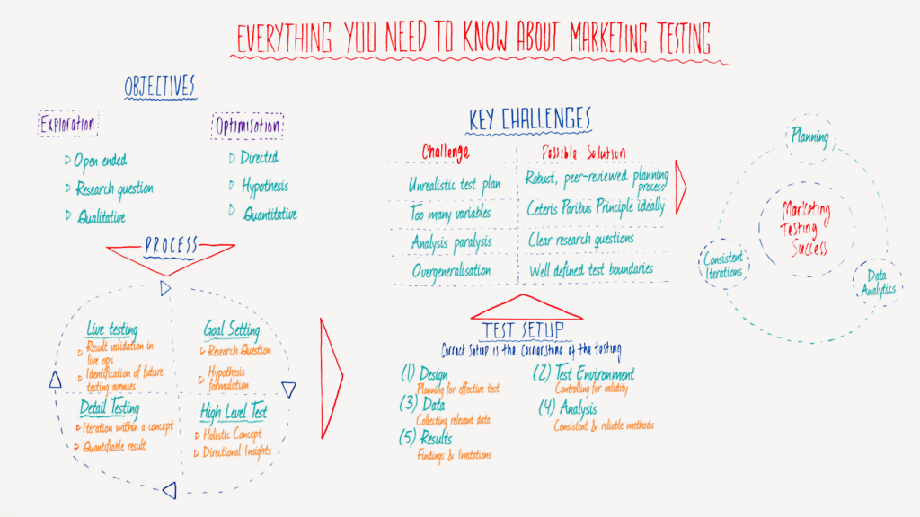 marketing testing