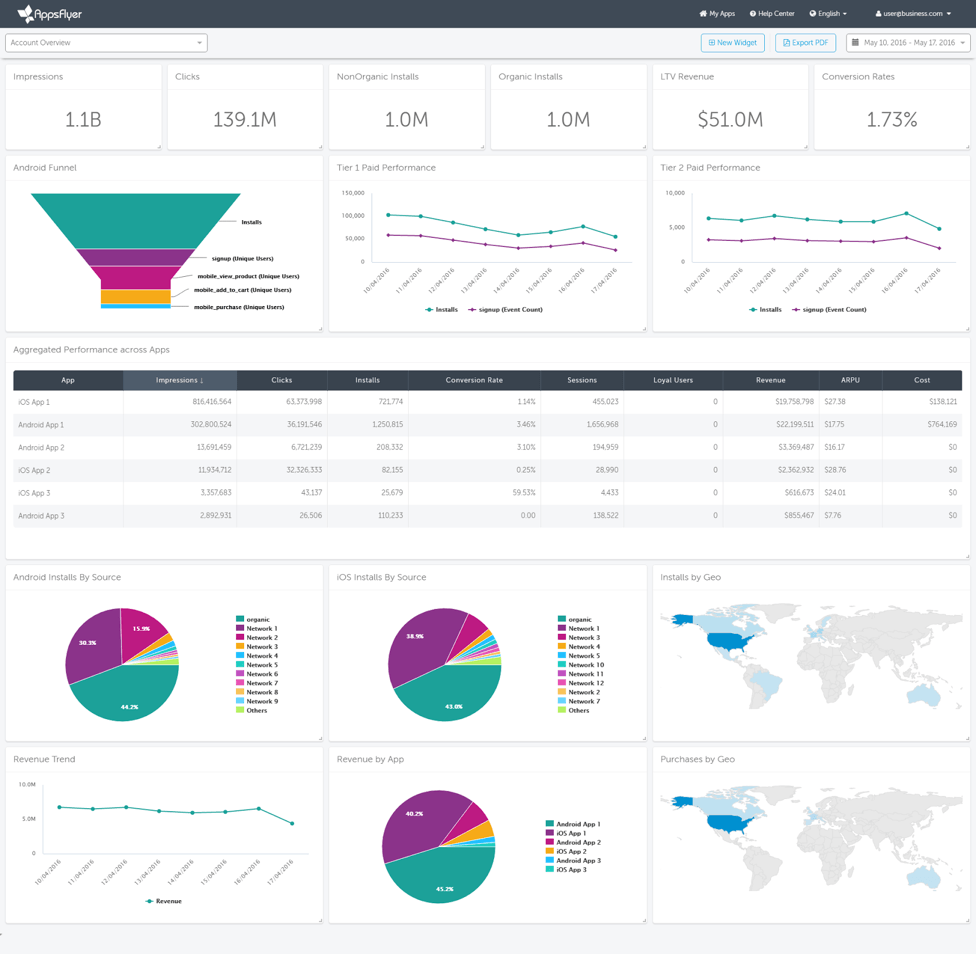 AppsFlyer Custom Dashboard for Head of User Acquisition