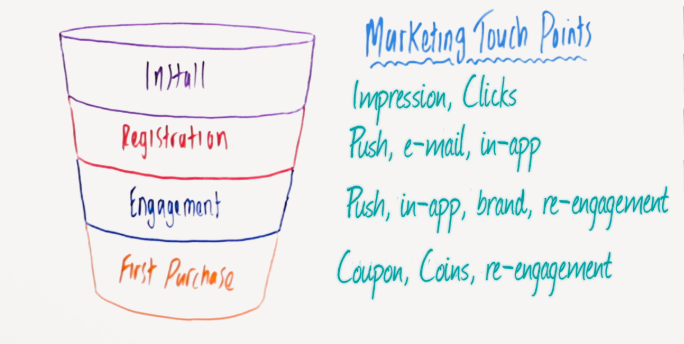 marketing measurement framework