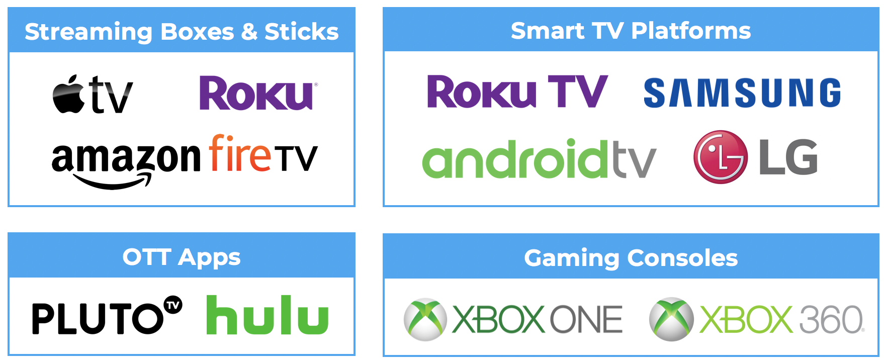Introduction to Advanced TV: Key Trends in the OTT Market