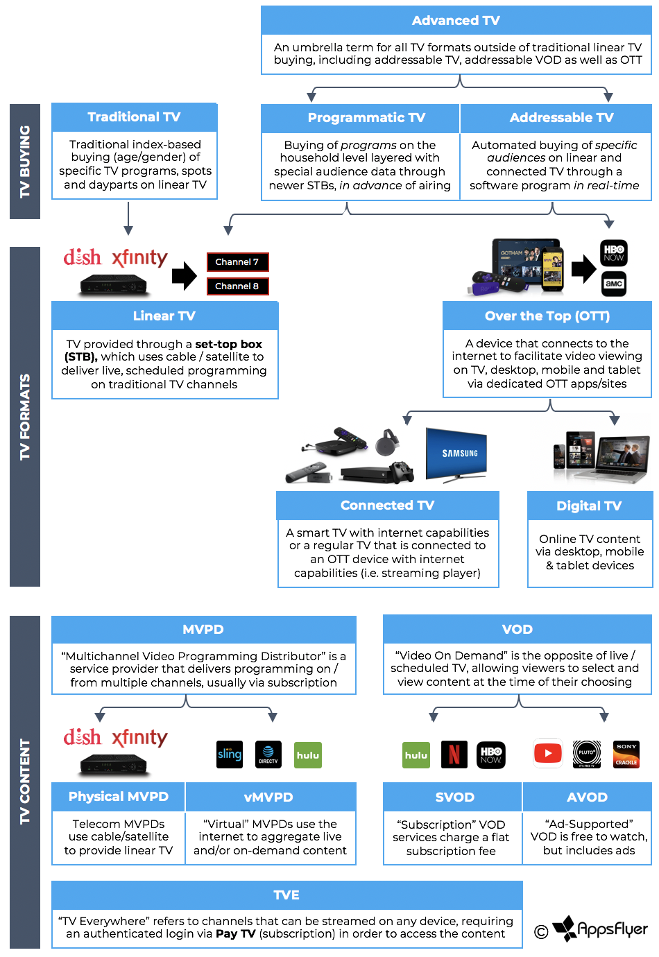 Introduction to Advanced TV: Key Trends in the OTT Market - AppsFlyer