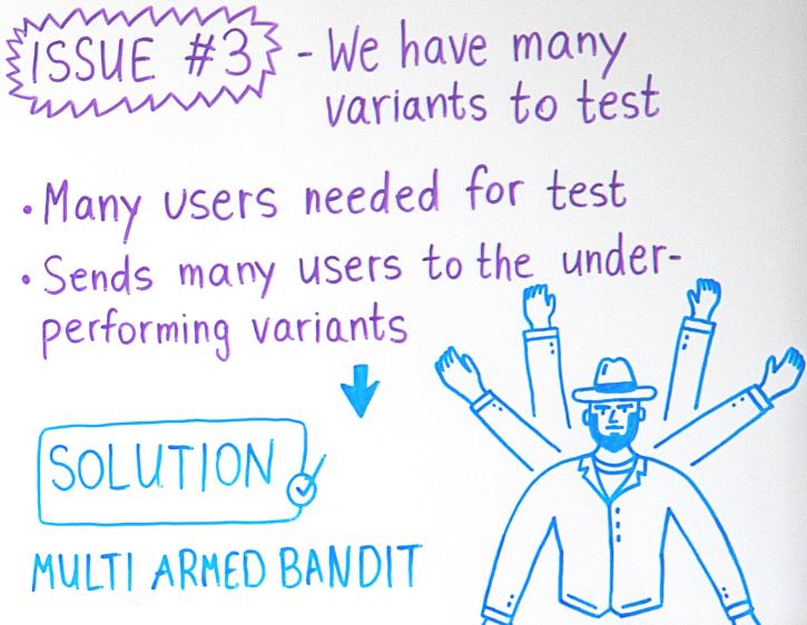 A/B tests