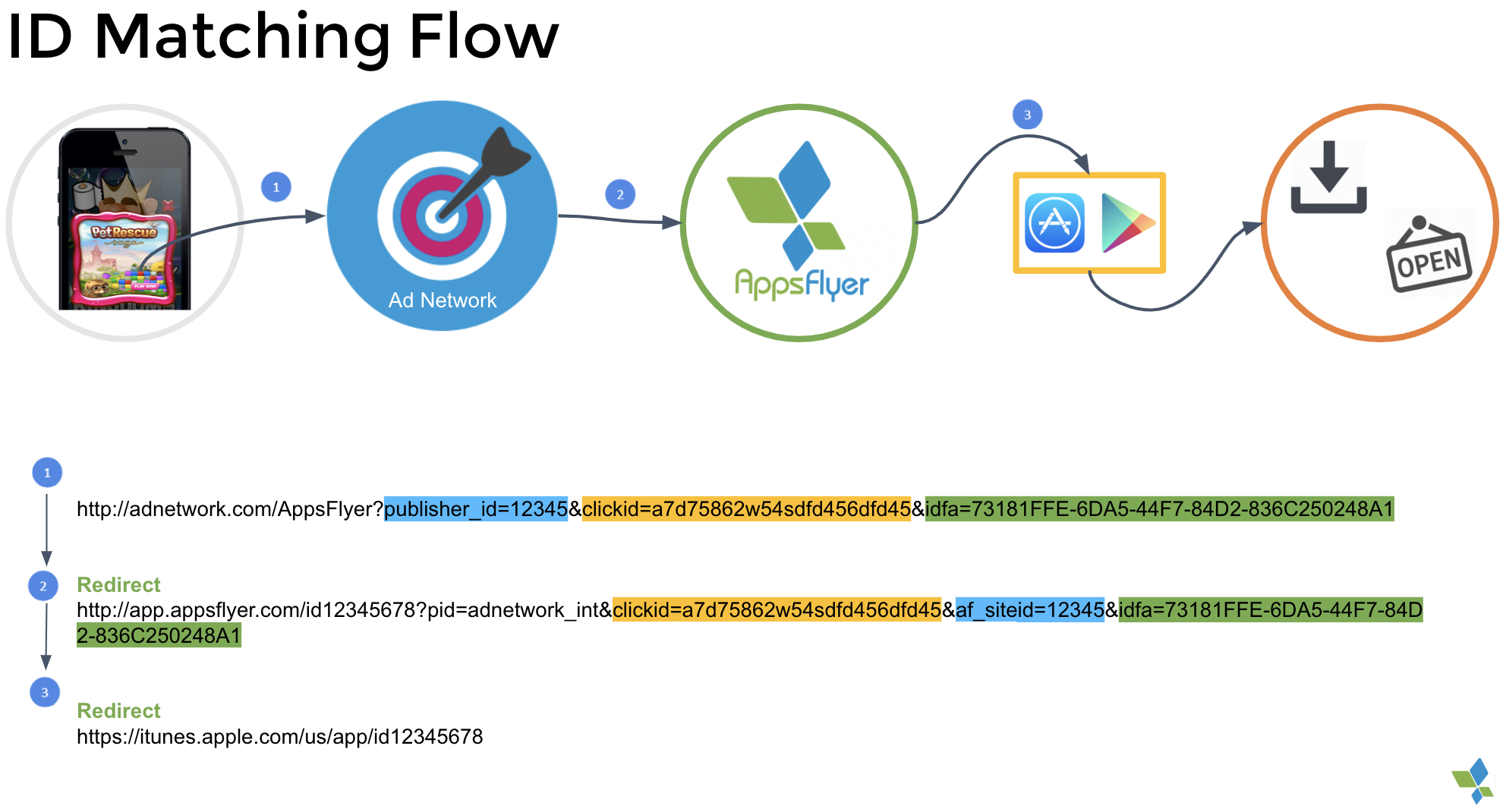 Attribution flow in AppsFlyer: ID matching flow