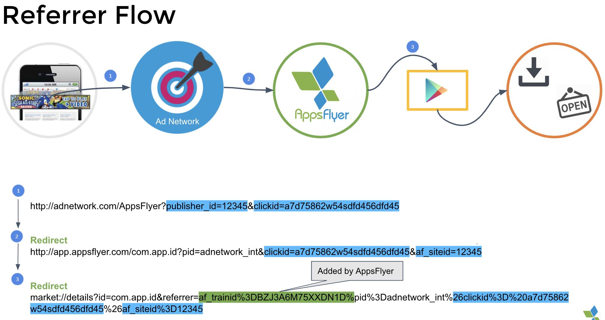 Attribution flow in AppsFlyer: Referrer flow