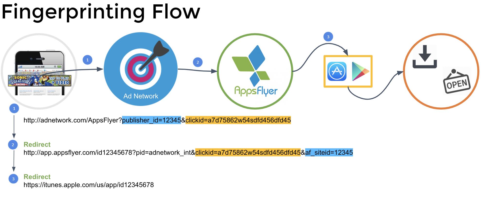 Attribution flow in AppsFlyer: Fingerprinting