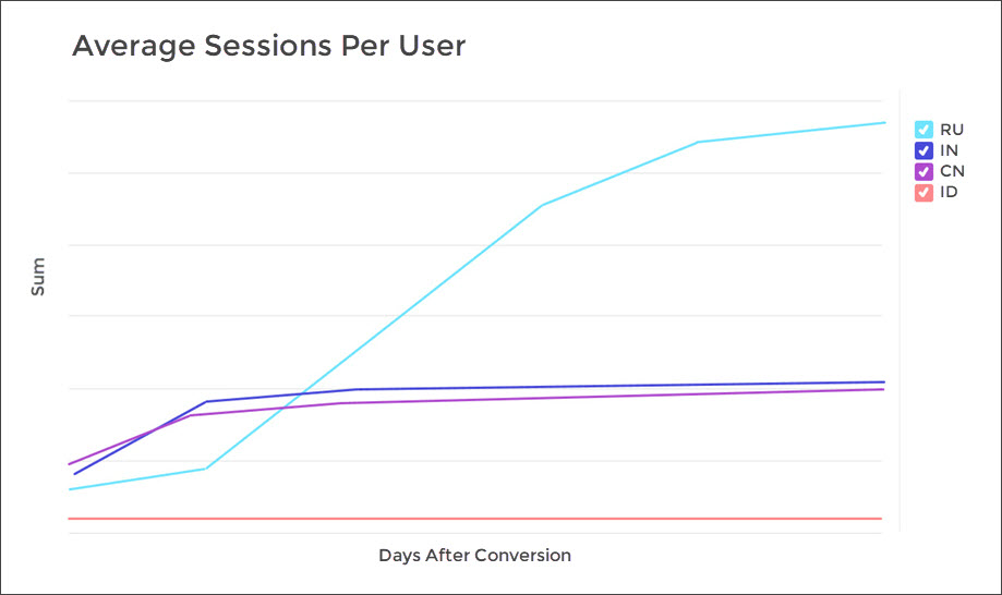 AppsFlyer Cohort - Average sessions per user view