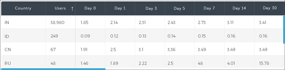 AppsFlyer Cohort - Average sessions per user view, grouped by geo