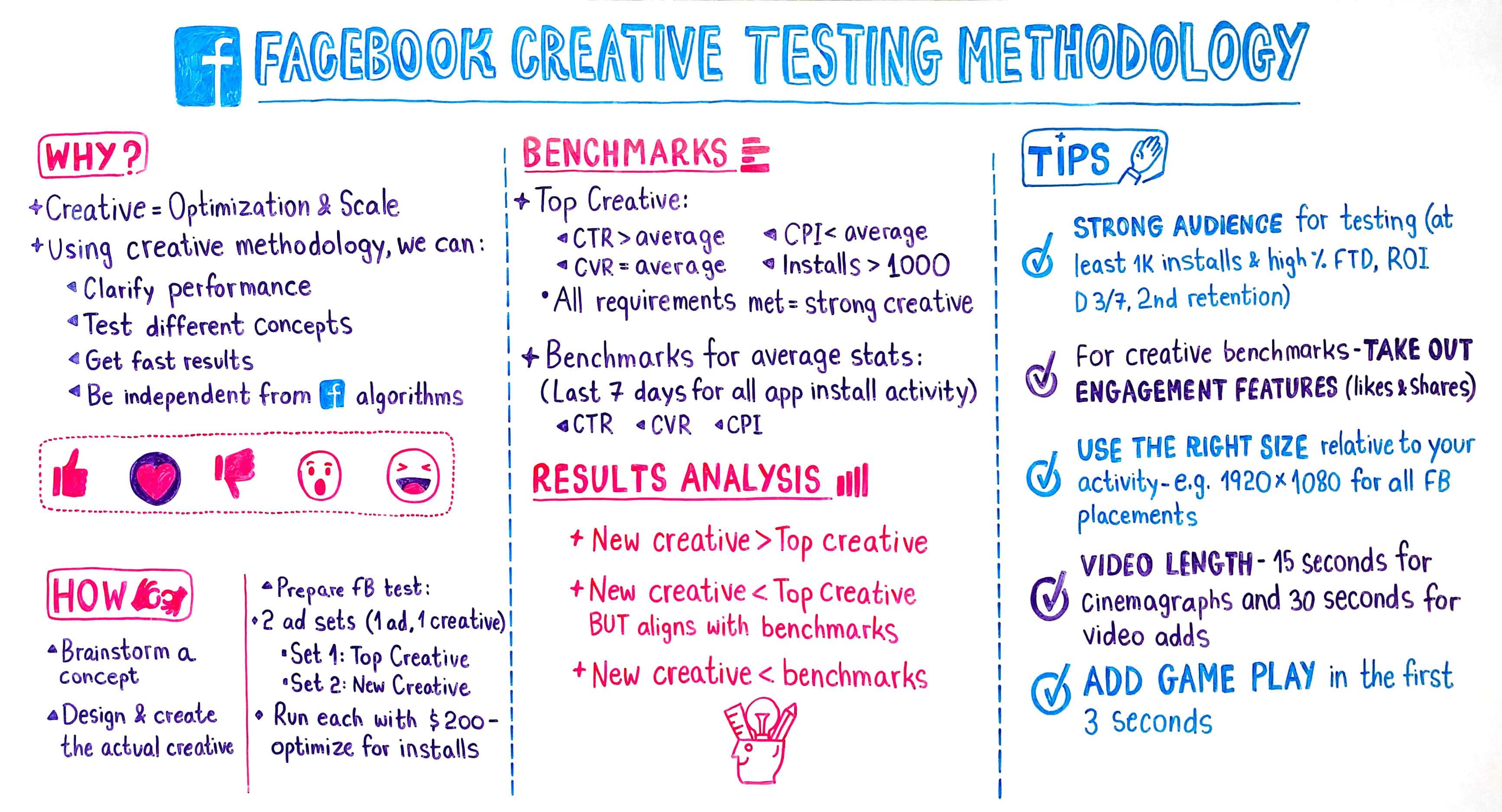 creative testing