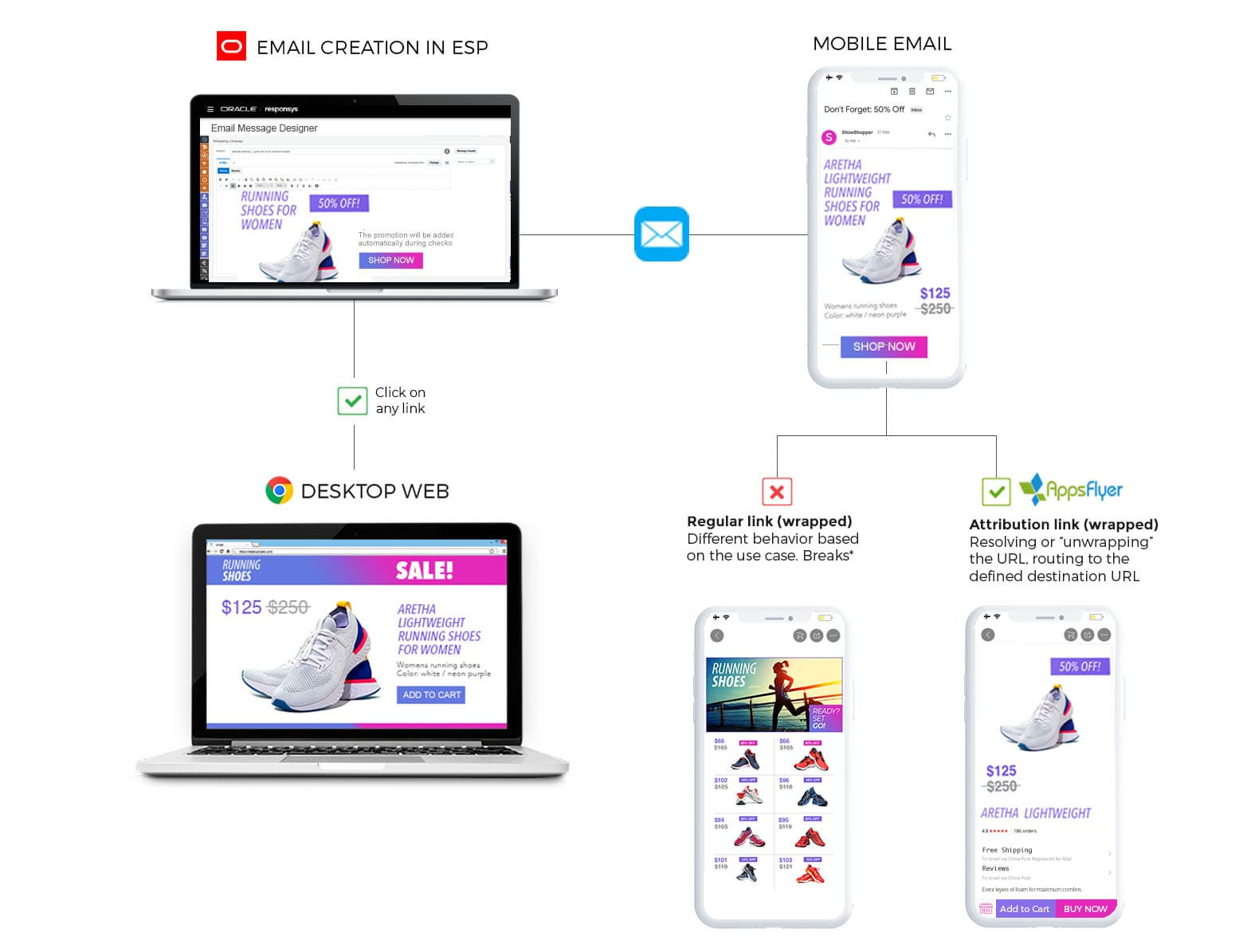 ESP deep linking flow with AppsFlyer