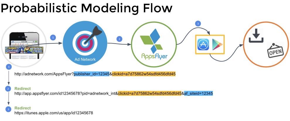 Probabilistic modeling flow for deep linking