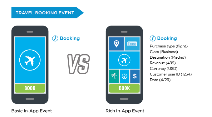 Basic versus rich in-app events