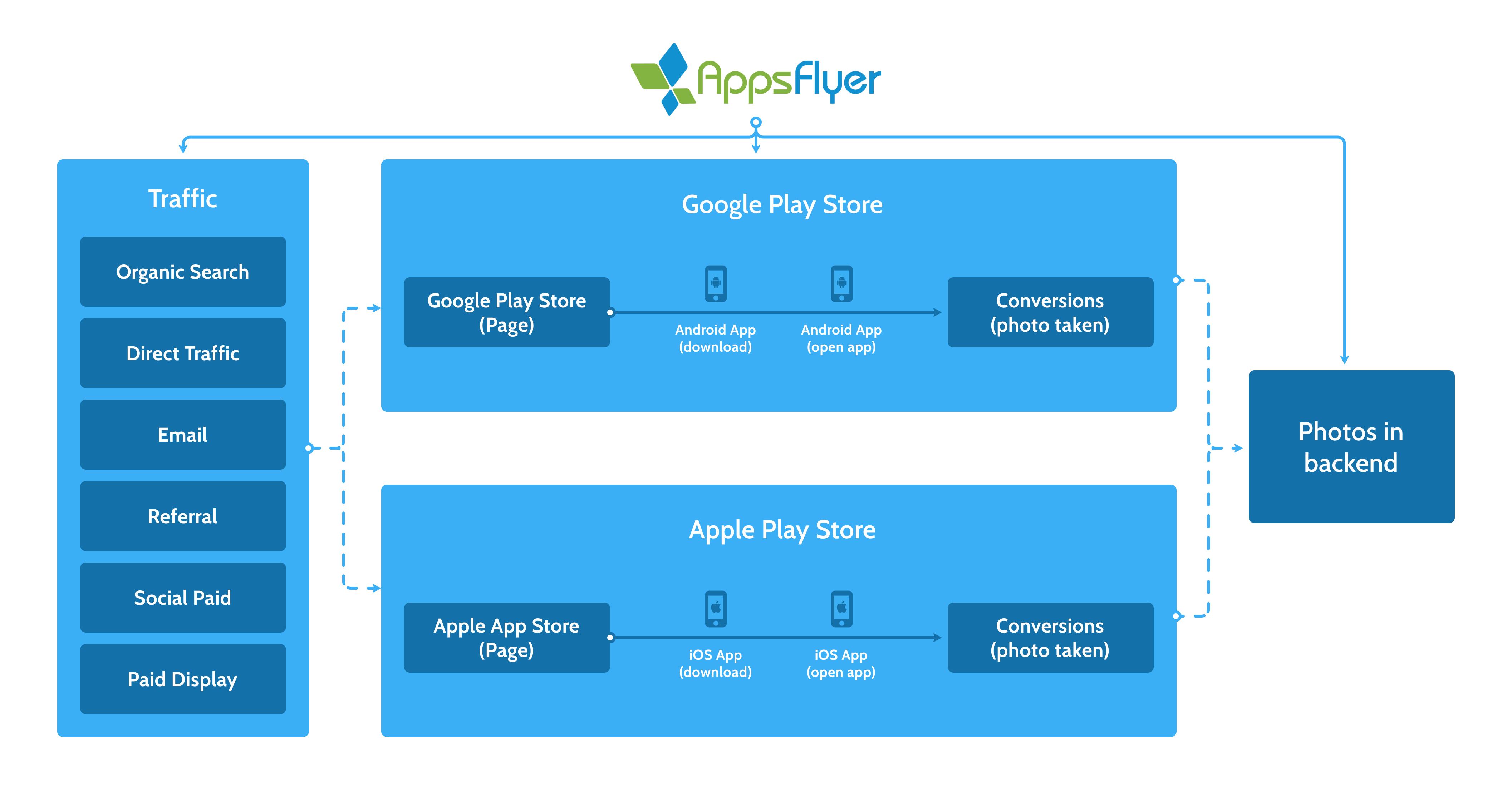 AppsFlyer attribution