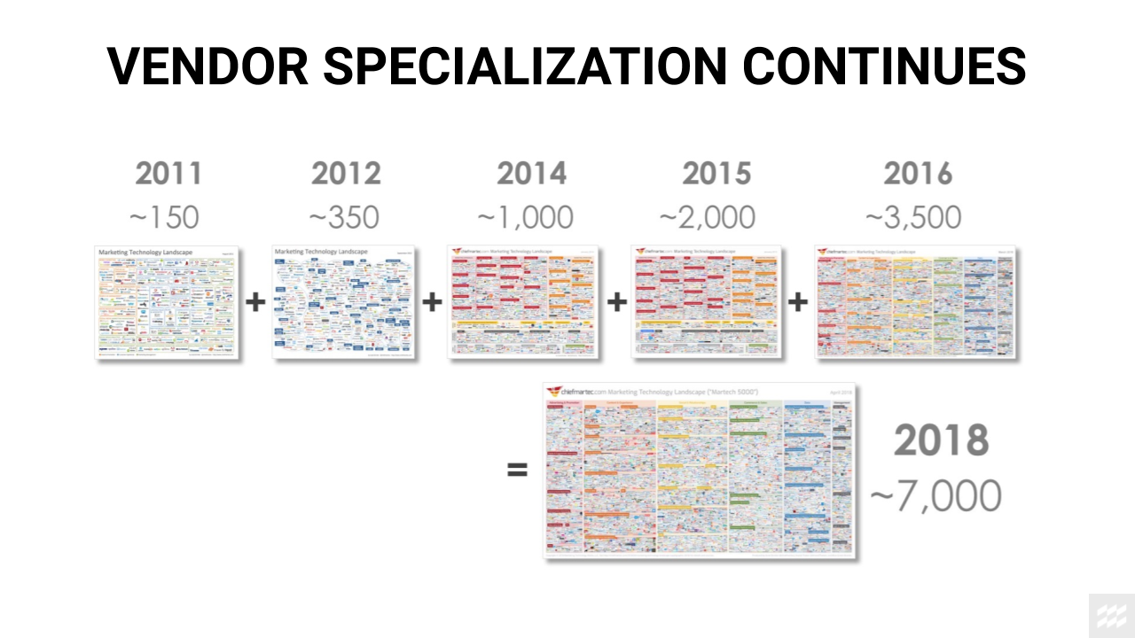 Specialization continues in the supply chain