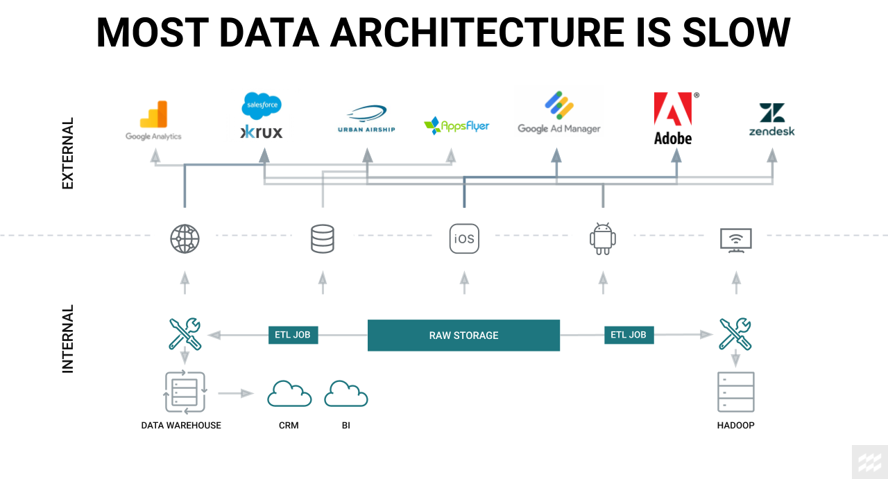 Most data architecture is slow