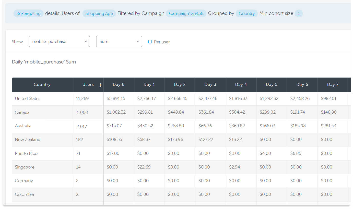 AppsFlyer Cohort report for shopping campaign revenue grouped by country