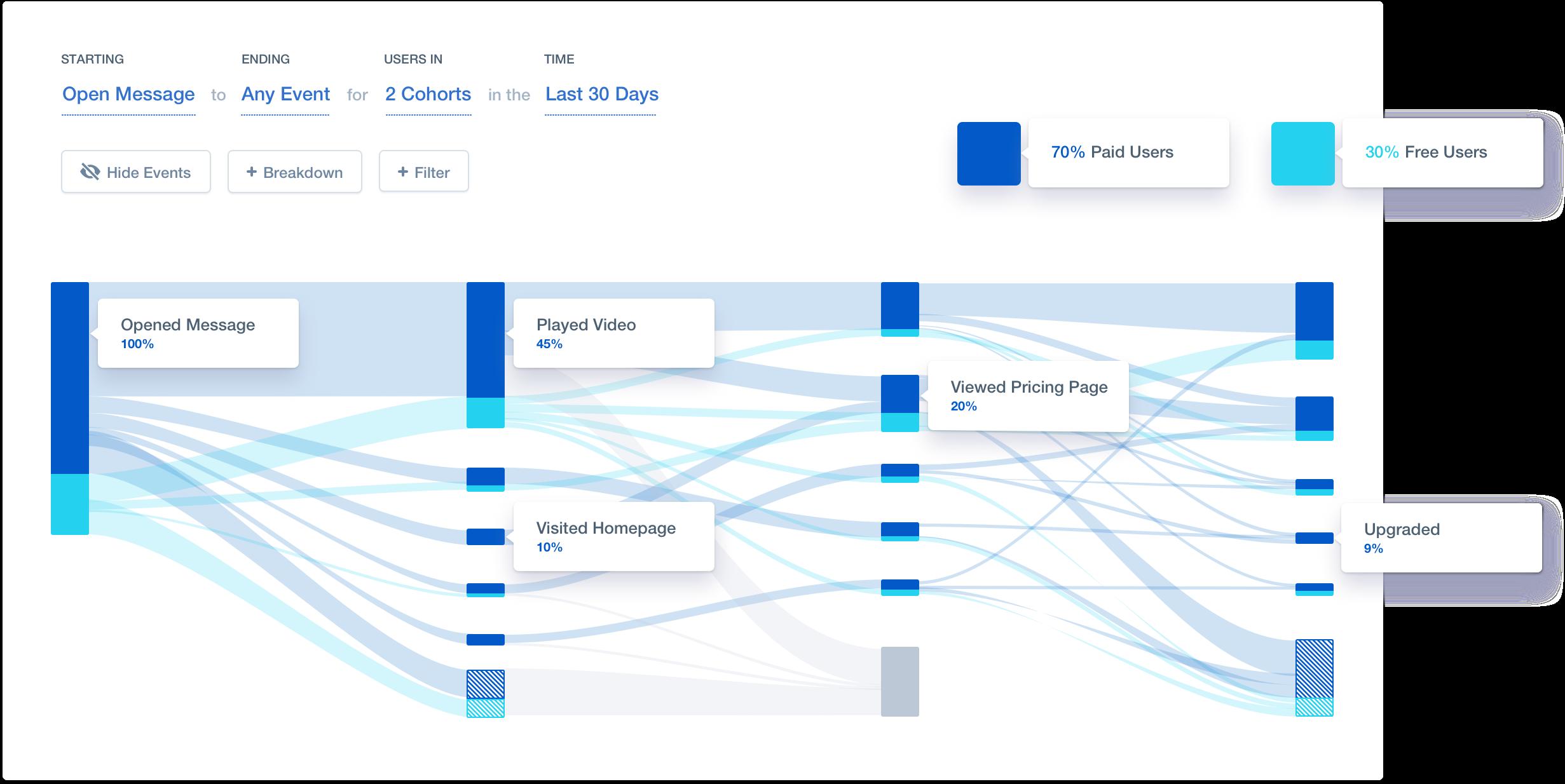 Понимание пути пользователя - продуктовая аналитика и маркетинговая атрибуция