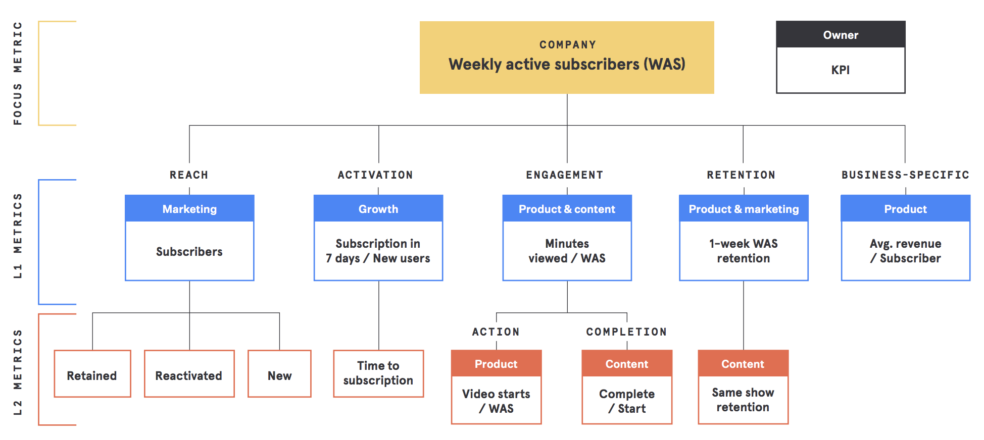 Example KPI structure for a subscription-based video streaming product