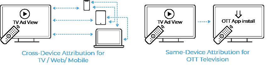 Medición entre dispositivos para anuncios de entretenimiento y música