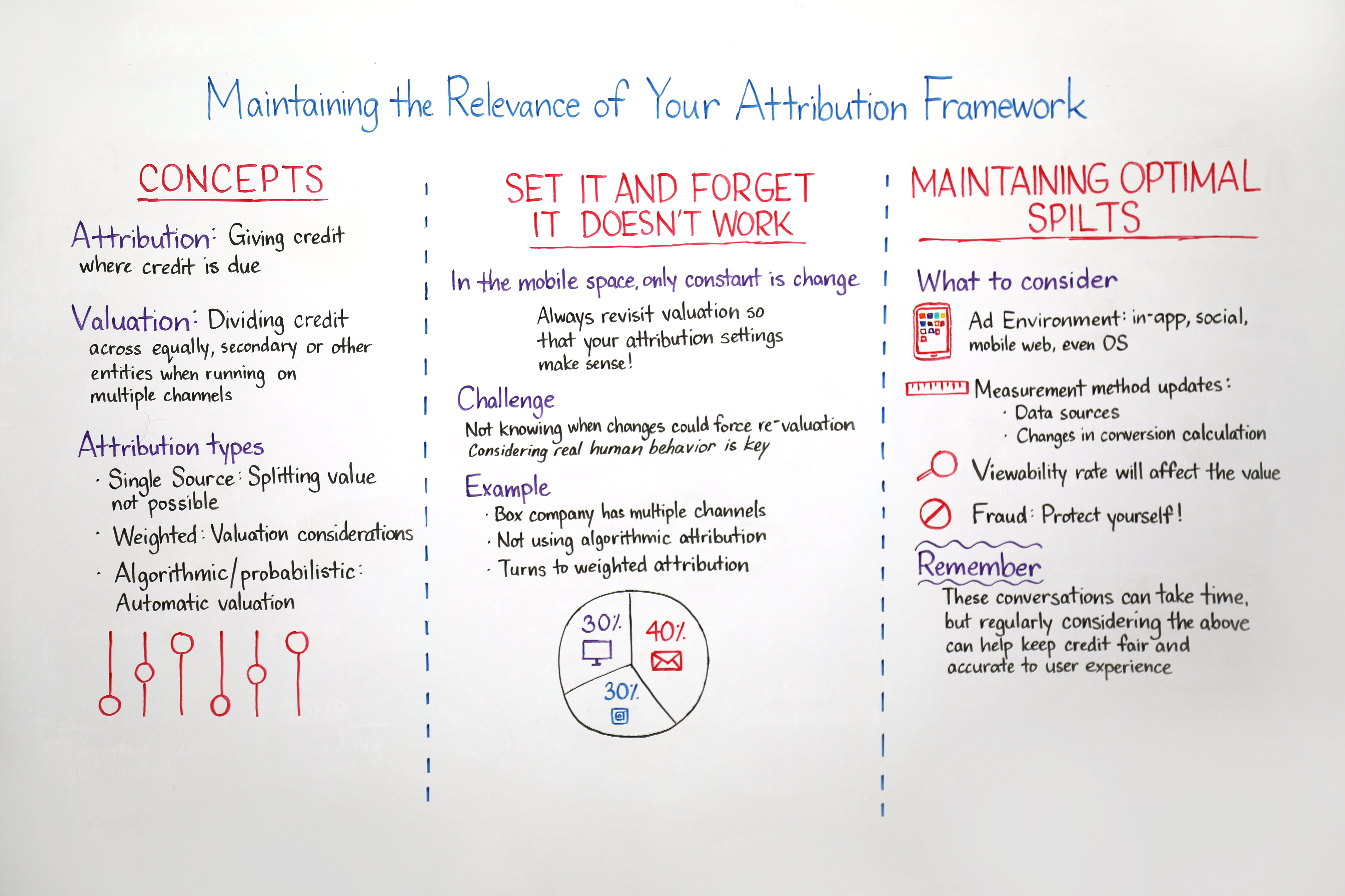 mobile attribution framework