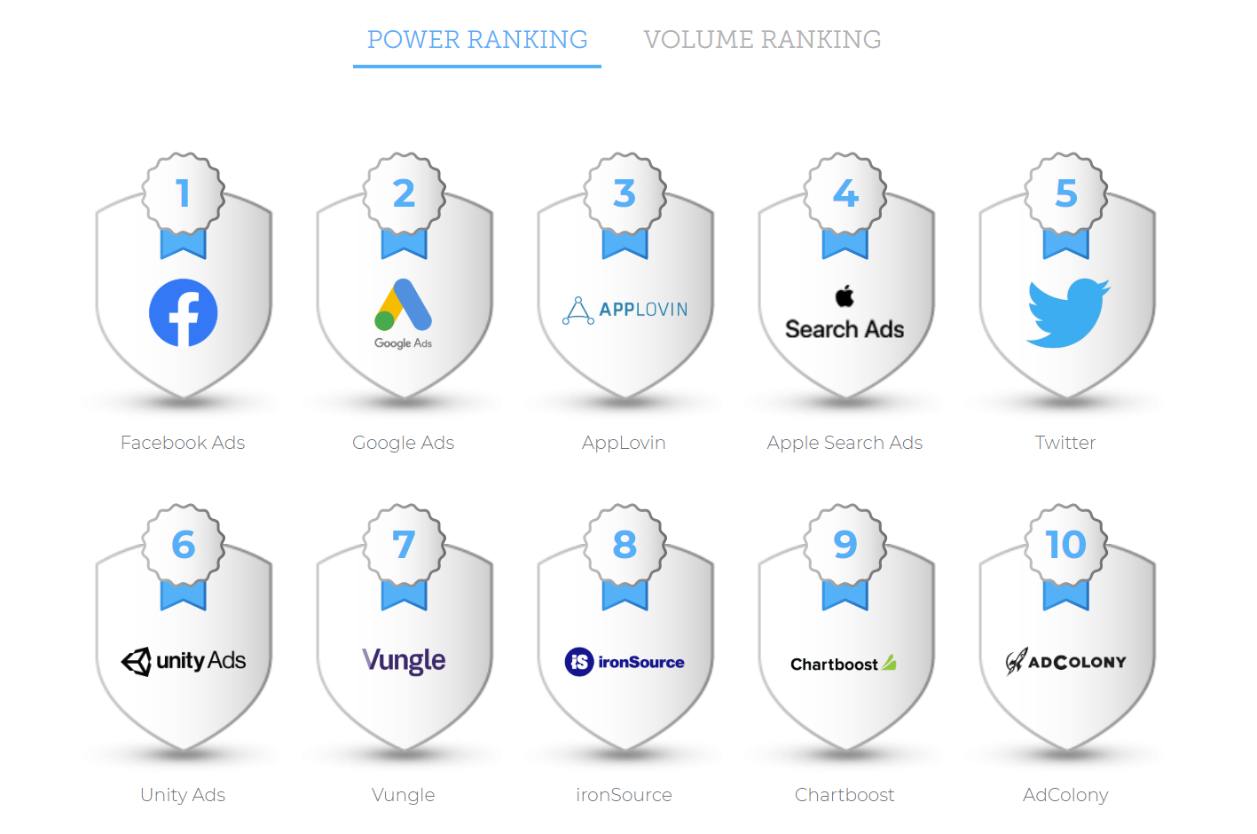 AppsFlyer Performance Index Power Ranking